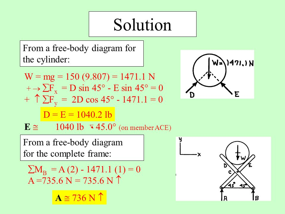 Solution From a free-body diagram for the cylinder: