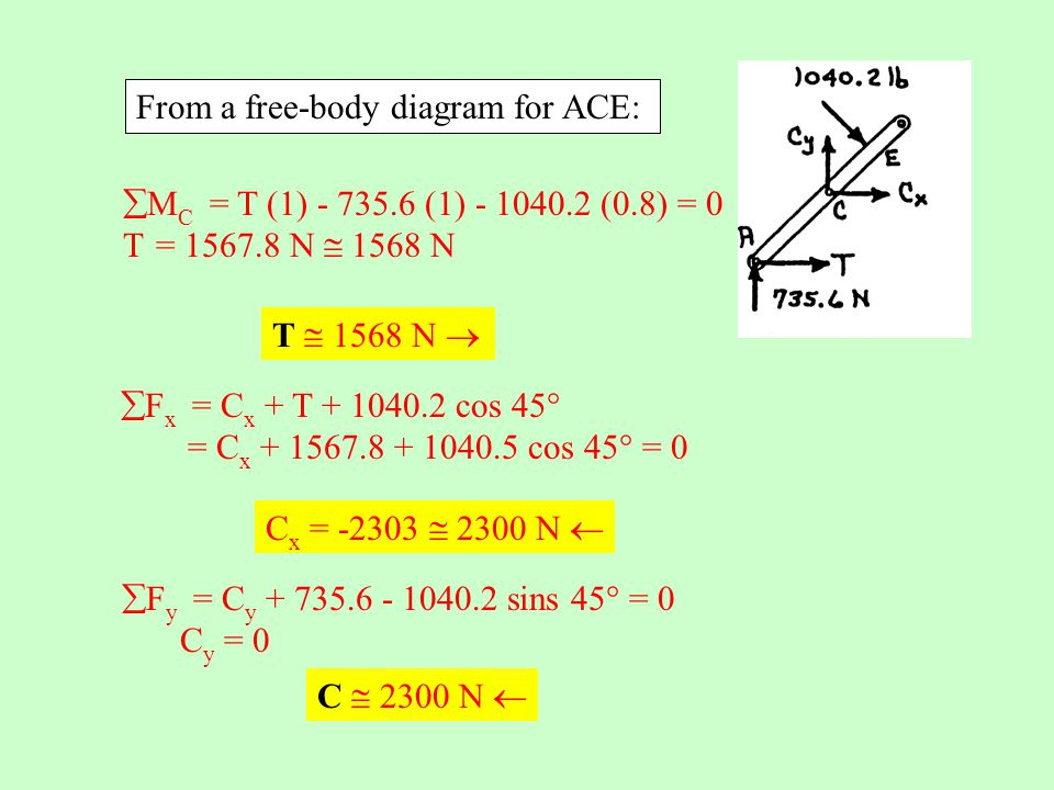 From a free-body diagram for ACE: