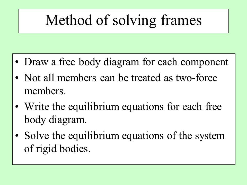 Method of solving frames