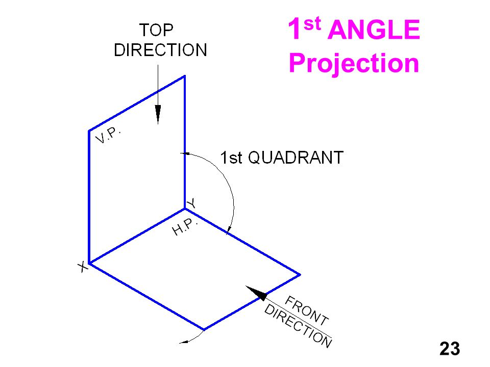 1st ANGLE Projection