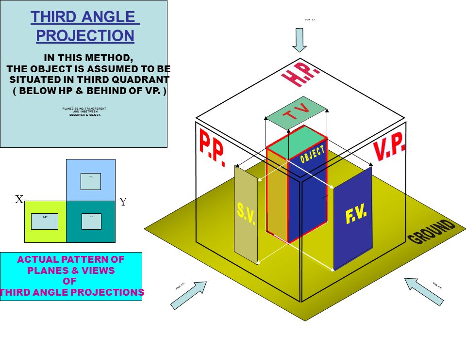 THIRD ANGLE PROJECTION P.P. V.P. OBJECT F.V. X Y S.V. IN THIS METHOD,