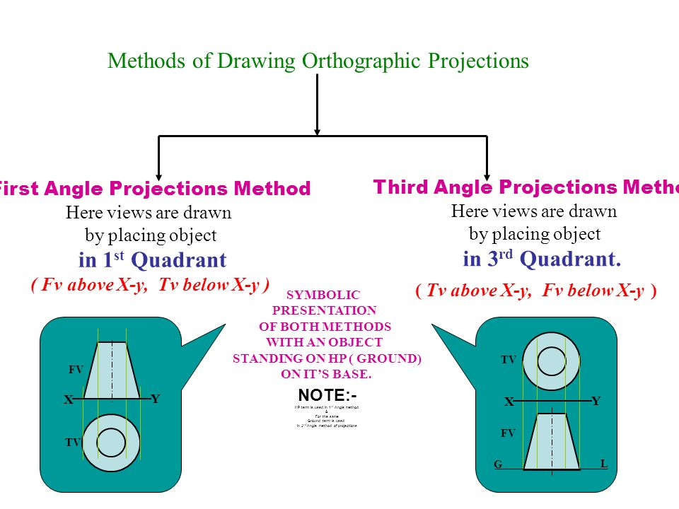 Methods of Drawing Orthographic Projections