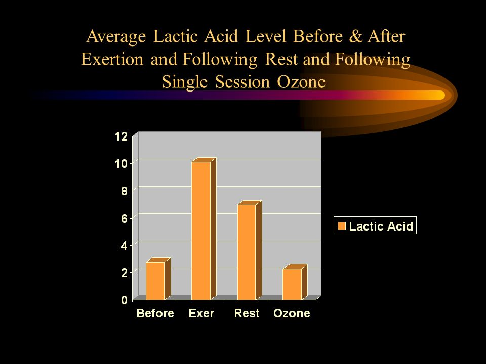 Average Lactic Acid Level Before & After Exertion and Following Rest and Following Single Session Ozone