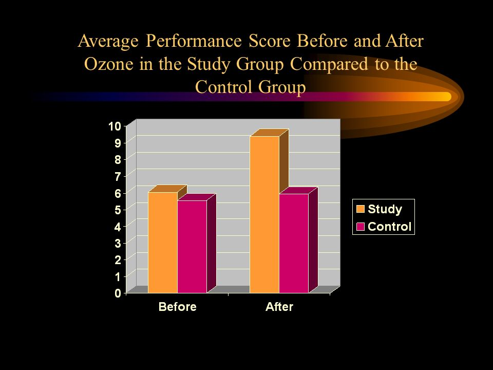 Average Performance Score Before and After Ozone in the Study Group Compared to the Control Group