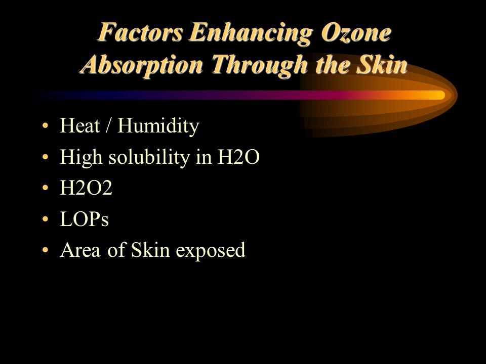 Factors Enhancing Ozone Absorption Through the Skin