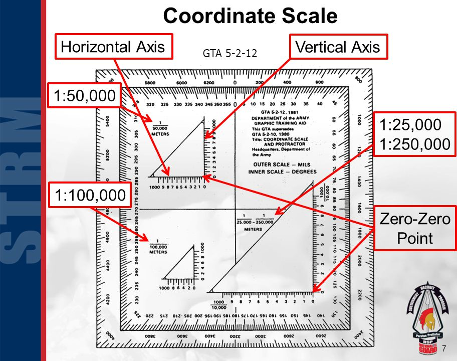 Coordinate Scale Horizontal Axis Vertical Axis 1:50,000 1:25,000
