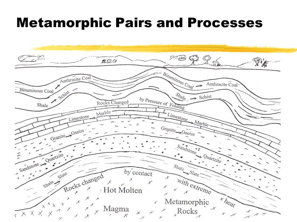 Metamorphic Pairs and Processes
