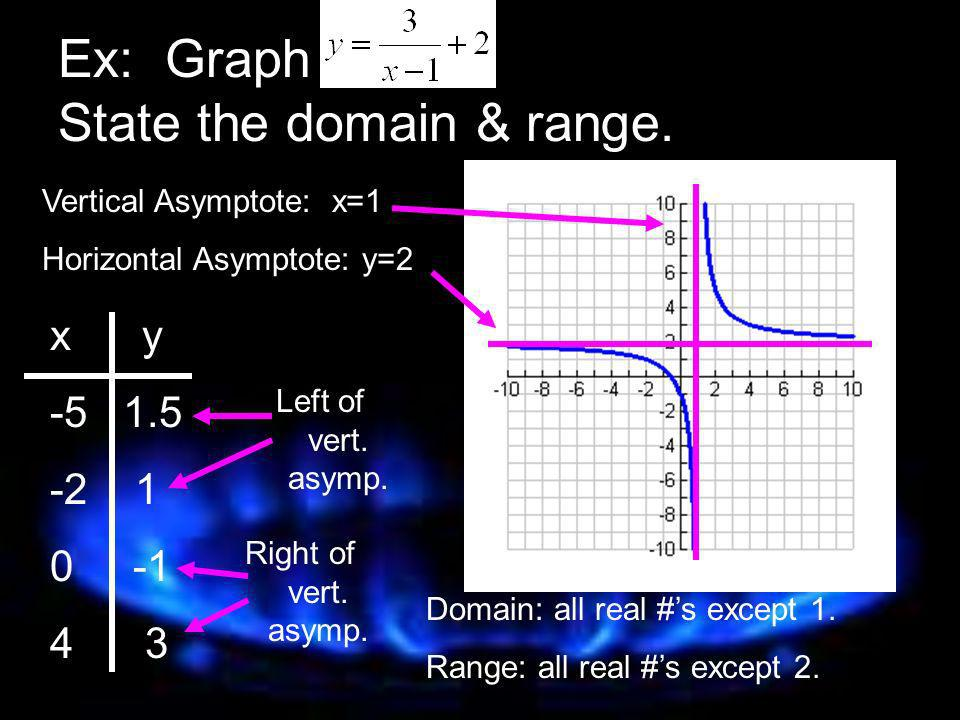 Ex: Graph State the domain & range.