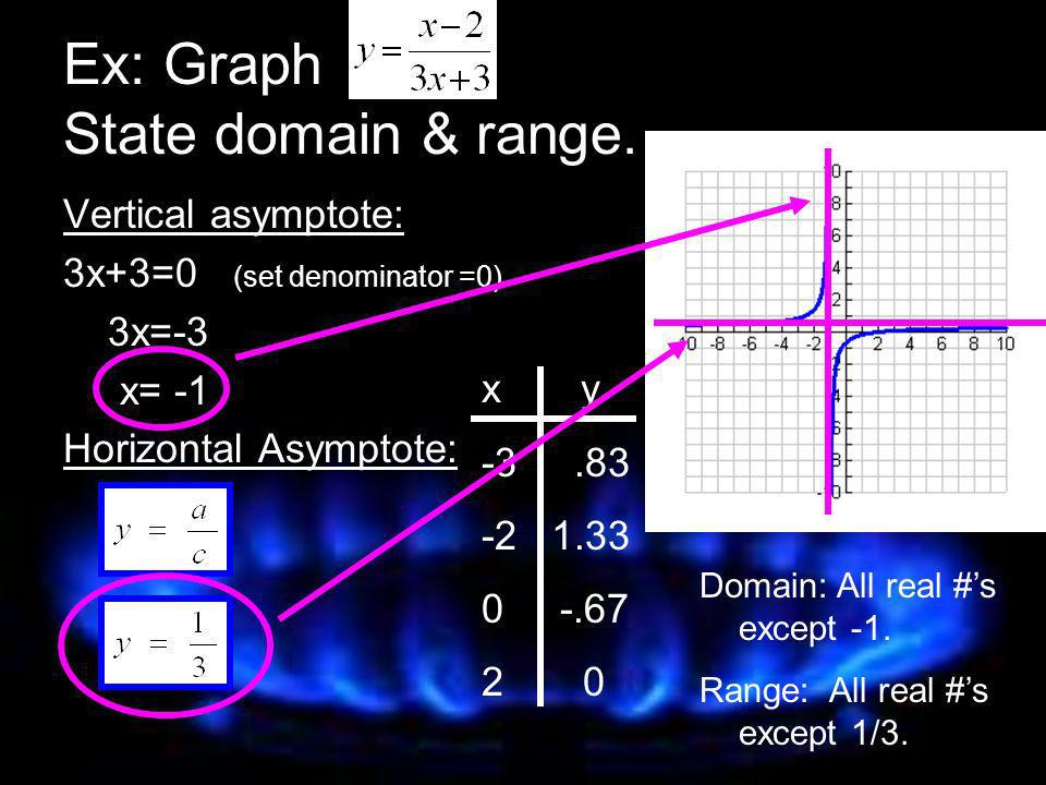 Ex: Graph State domain & range.