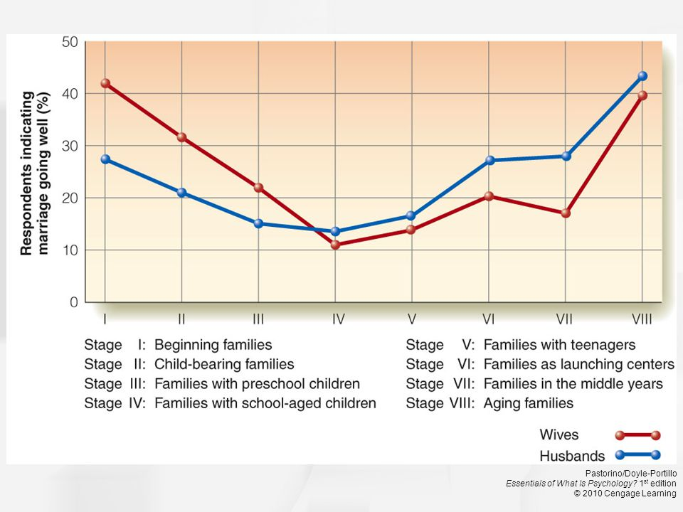 Figure 9.8 Marital Satisfaction and Stages of Parenting