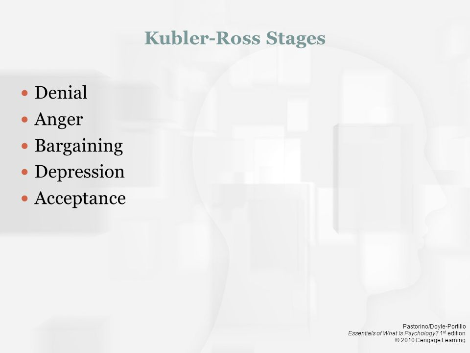 Kubler-Ross Stages Denial Anger Bargaining Depression Acceptance