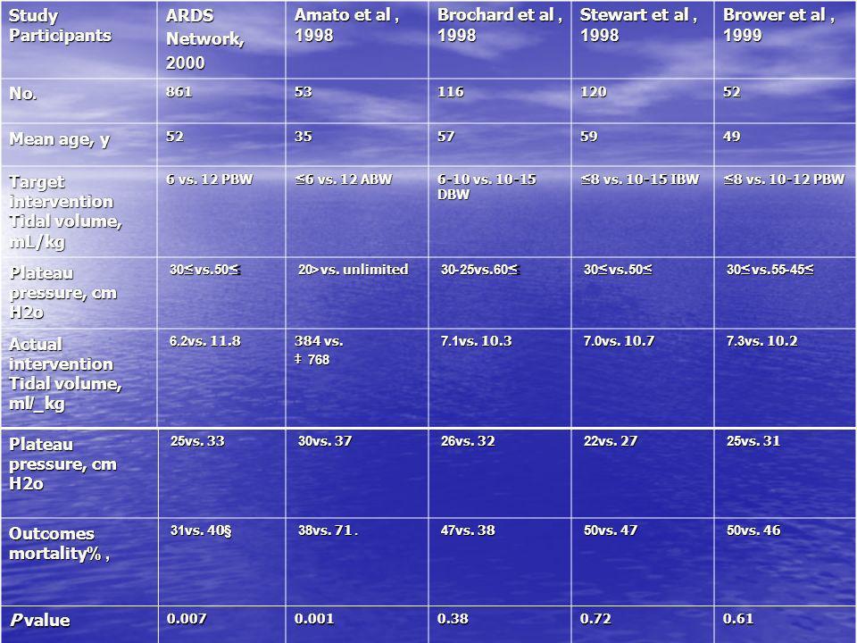 Target intervention Tidal volume, mL/kg