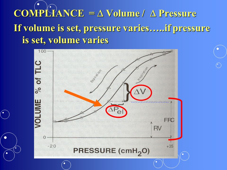 COMPLIANCE =  Volume /  Pressure