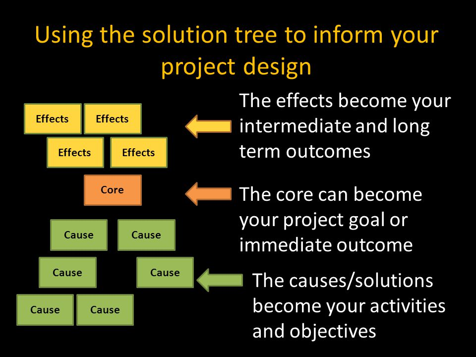 Using the solution tree to inform your project design