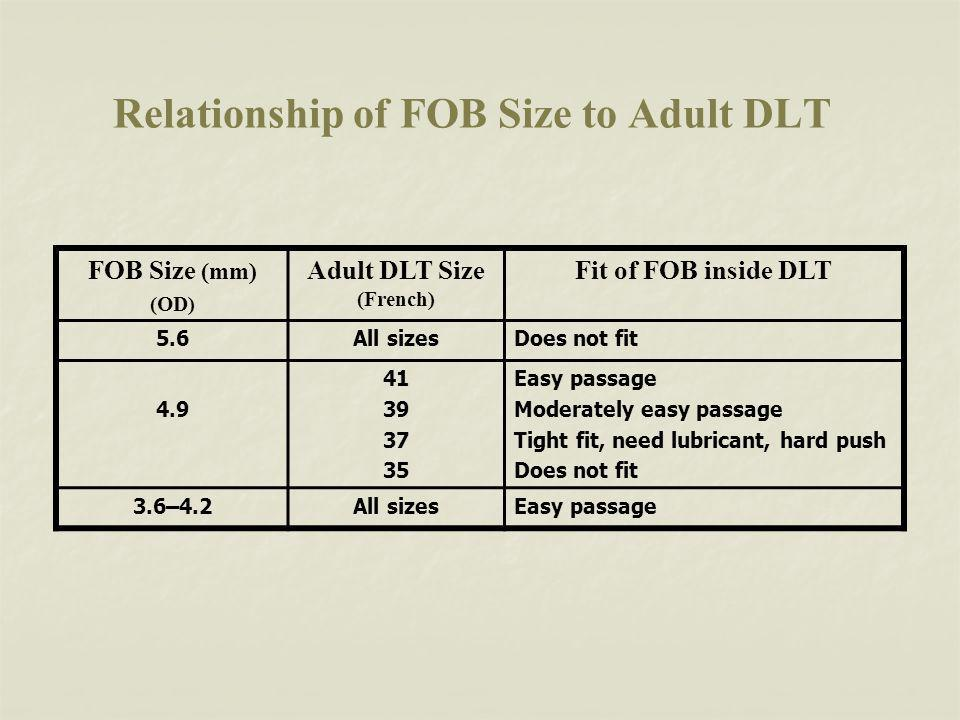 Relationship of FOB Size to Adult DLT
