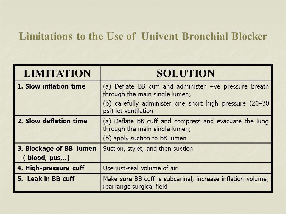 Limitations to the Use of Univent Bronchial Blocker