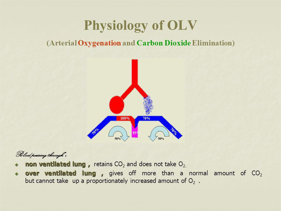 Physiology of OLV (Arterial Oxygenation and Carbon Dioxide Elimination)