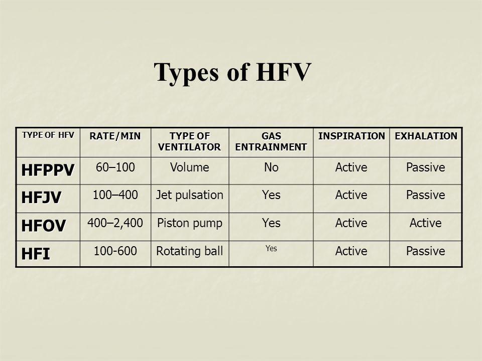 Types of HFV HFPPV HFJV HFOV HFI 60–100 Volume No Active Passive