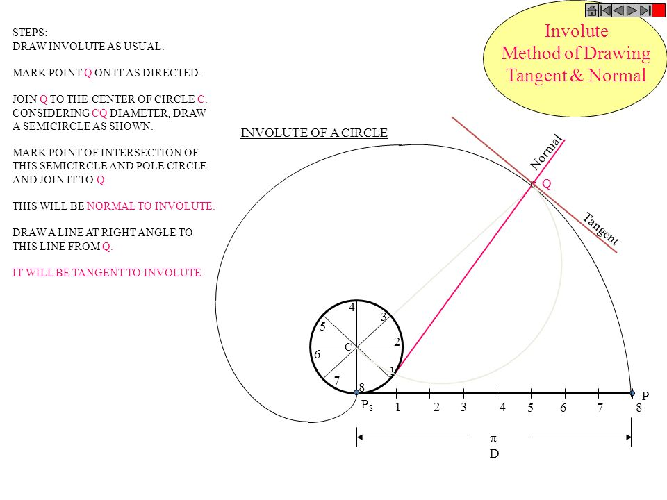 Involute Method of Drawing Tangent & Normal 1 2 3 4 5 6 7 8 P P8 1 2 3