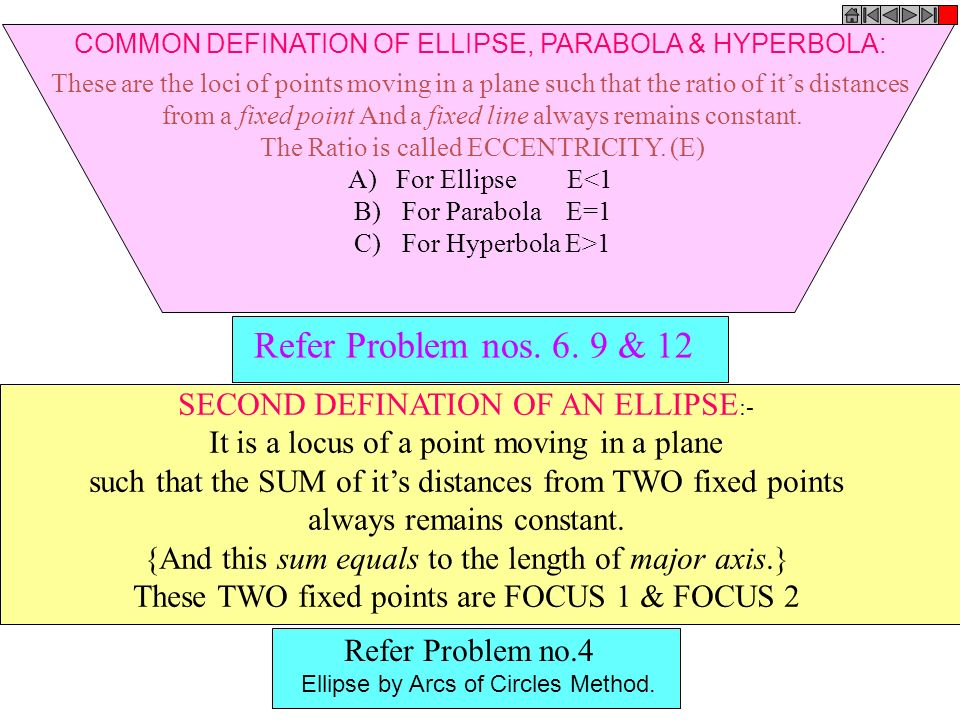 Refer Problem nos. 6. 9 & 12 SECOND DEFINATION OF AN ELLIPSE:-