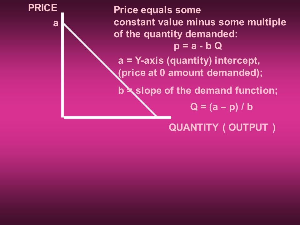 PRICE Price equals some. constant value minus some multiple. of the quantity demanded: p = a - b Q.