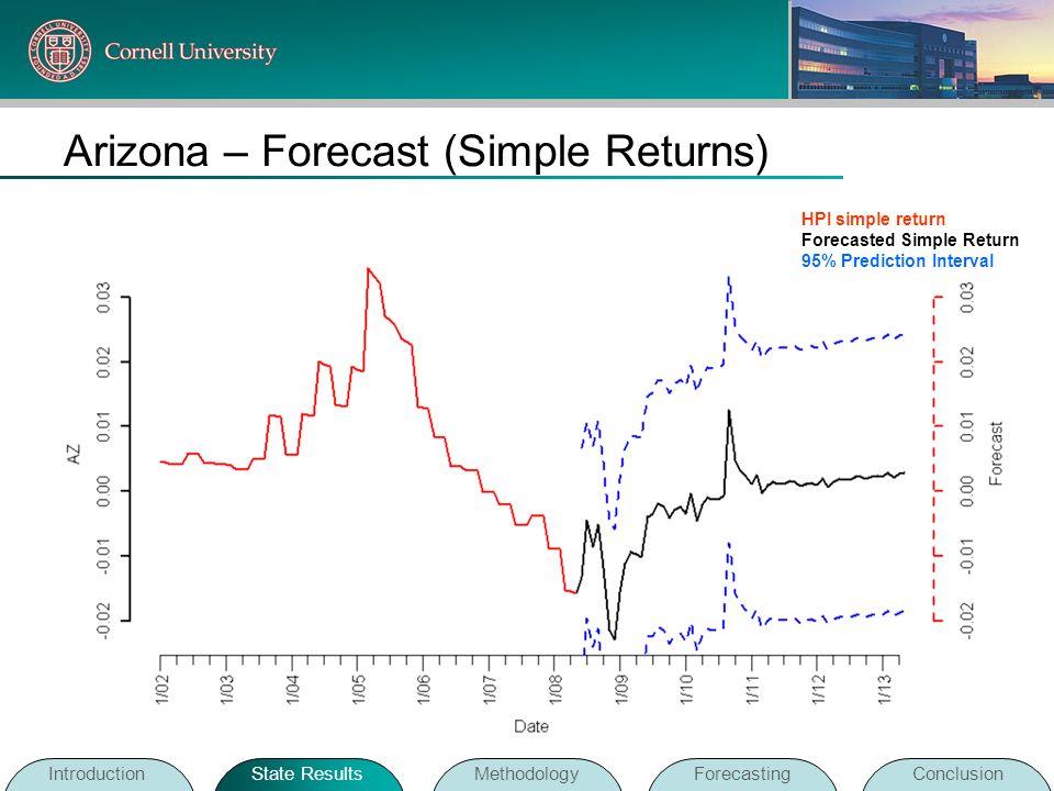 Arizona – Forecast (Simple Returns)
