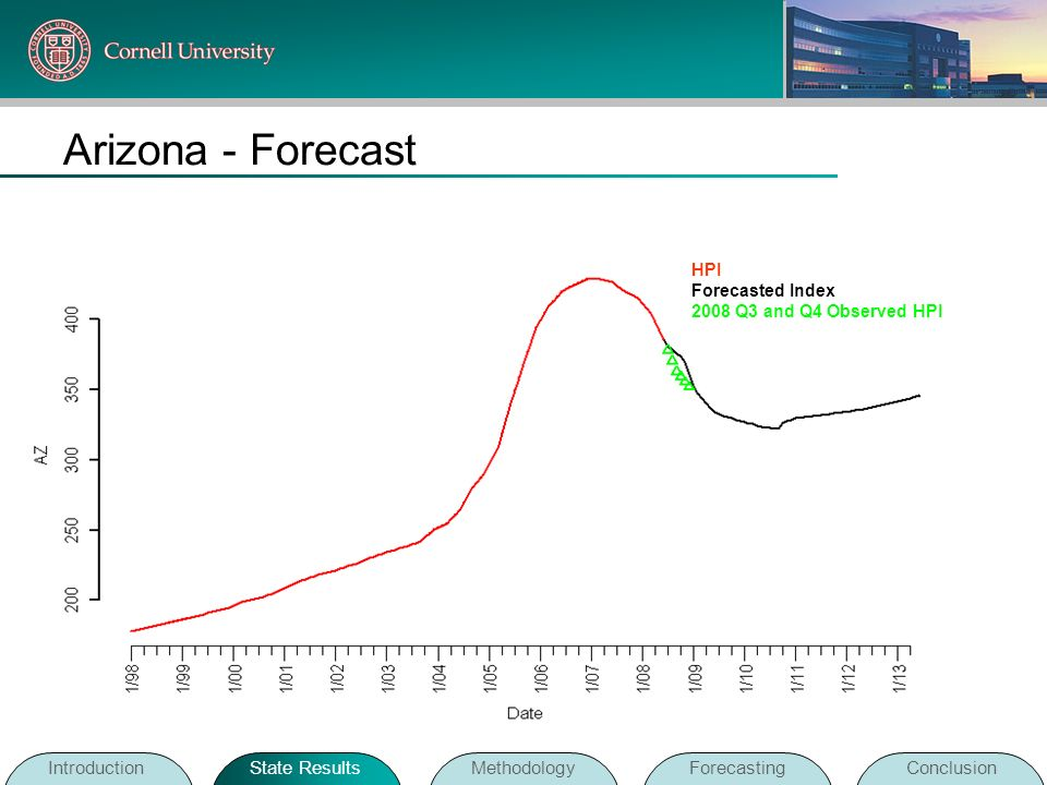 Arizona - Forecast Introduction State Results Methodology Forecasting