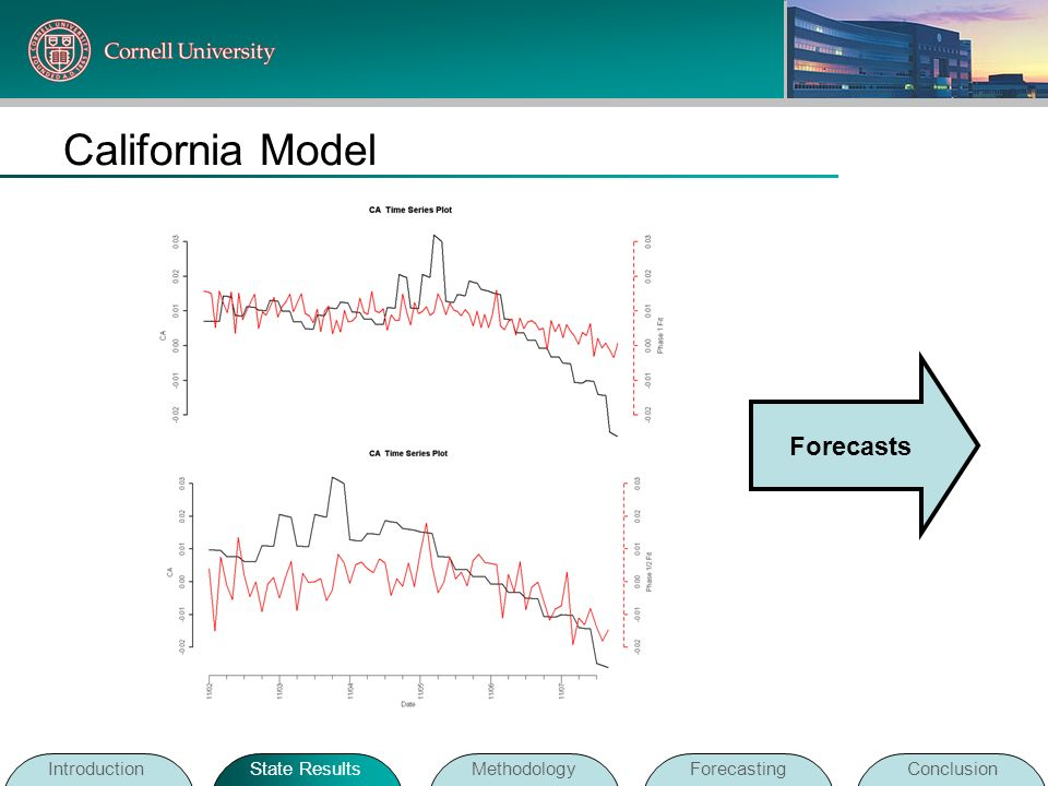 California Model Forecasts Introduction State Results Methodology