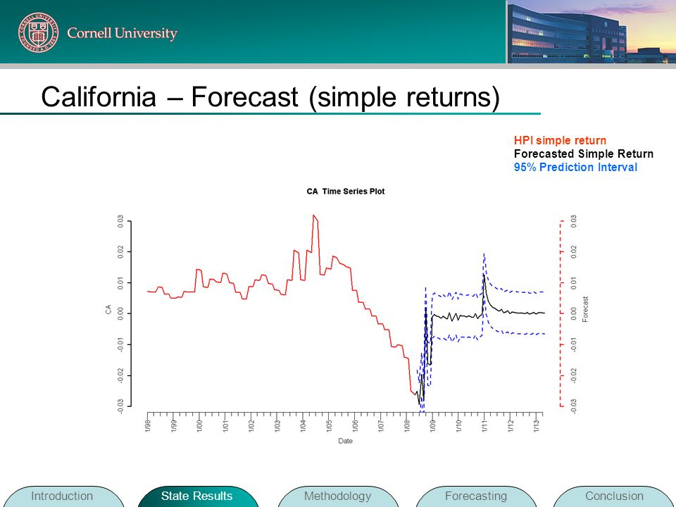 California – Forecast (simple returns)