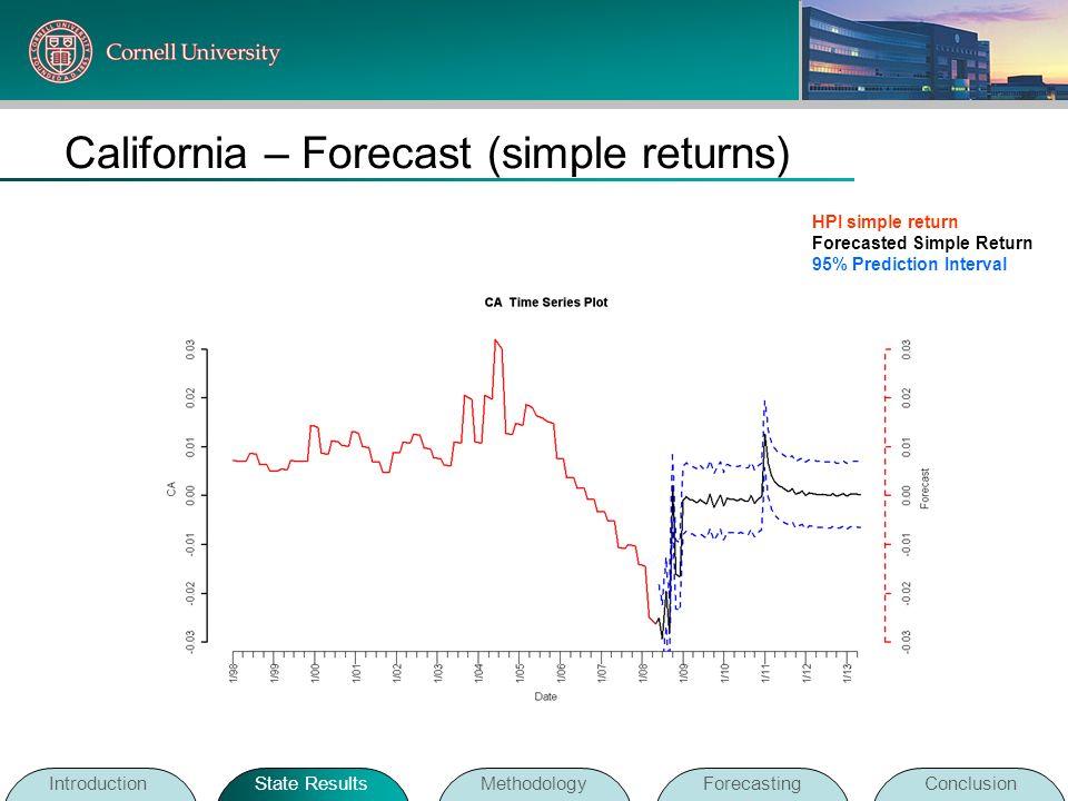 California – Forecast (simple returns)