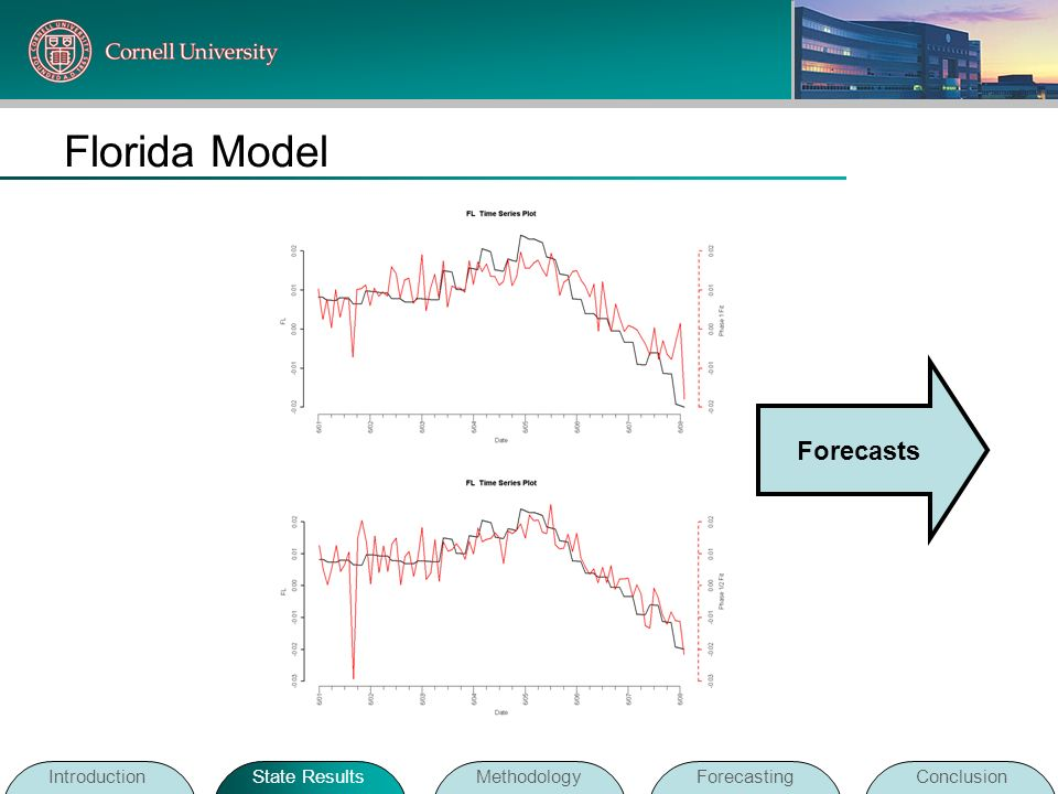 Florida Model Forecasts Introduction State Results Methodology
