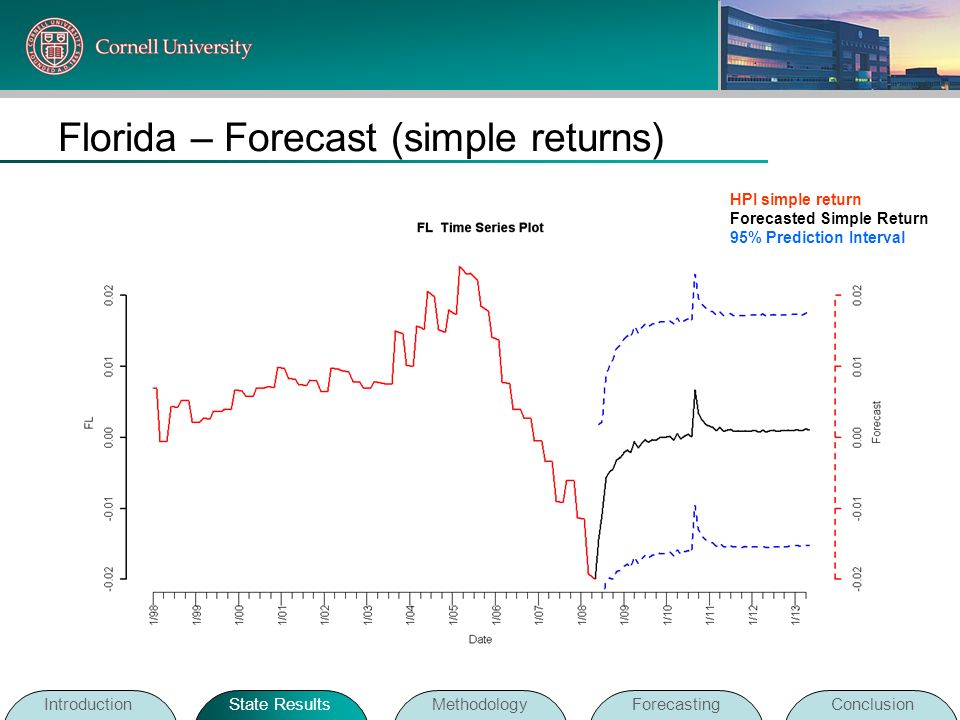 Florida – Forecast (simple returns)