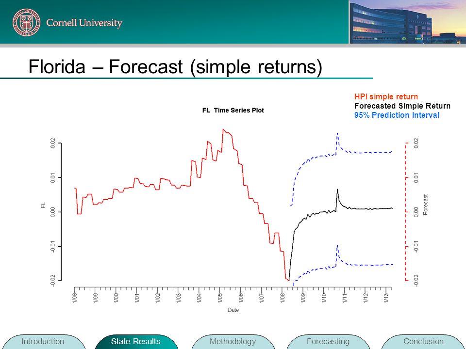 Florida – Forecast (simple returns)