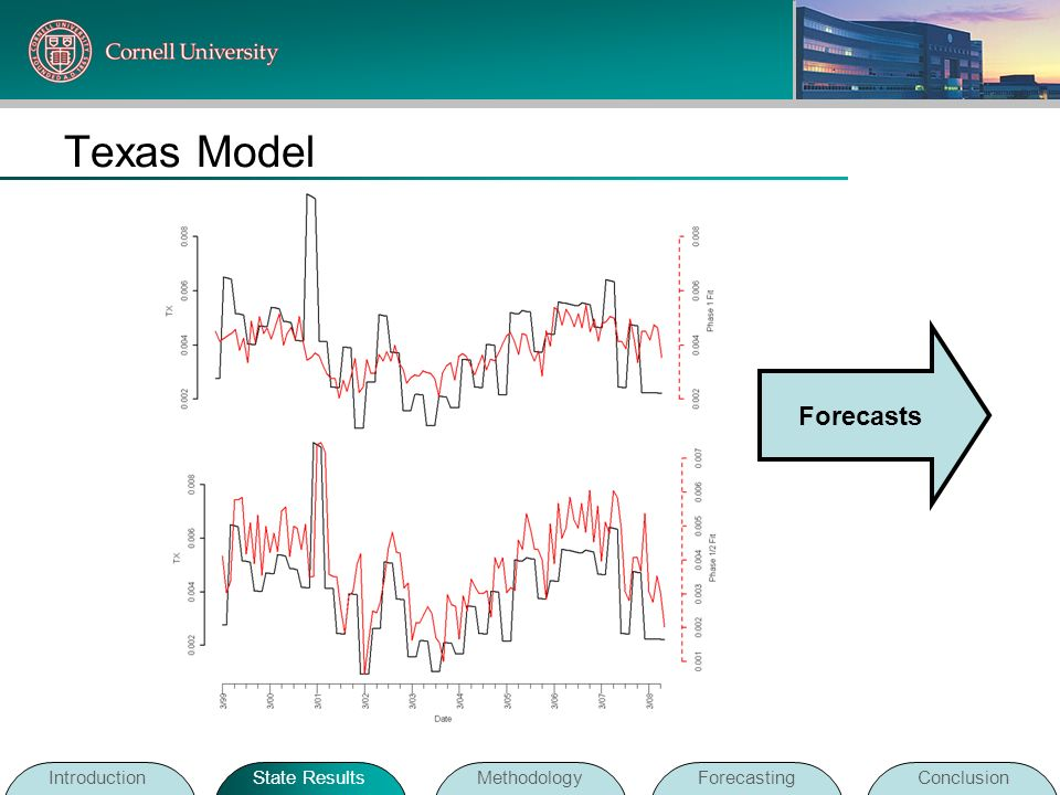 Texas Model Forecasts Introduction State Results Methodology