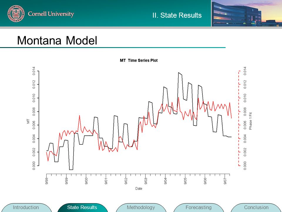 Montana Model II. State Results Introduction State Results Methodology