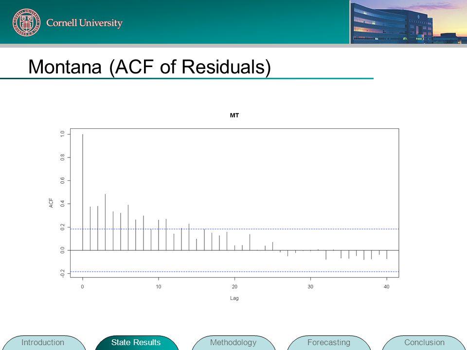 Montana (ACF of Residuals)