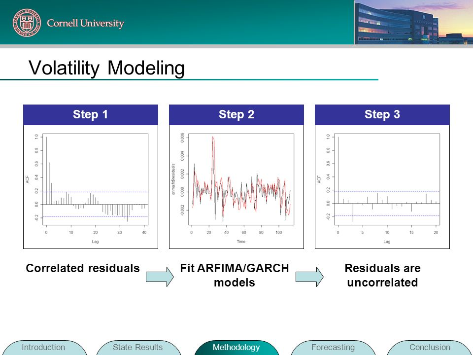 Fit ARFIMA/GARCH models Residuals are uncorrelated