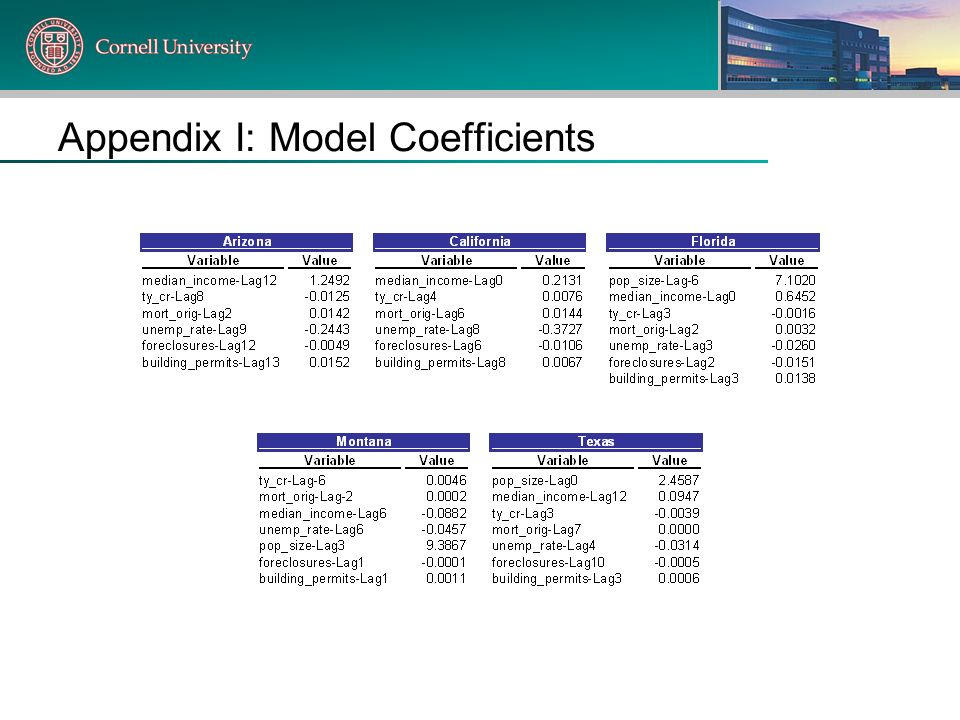 Appendix I: Model Coefficients