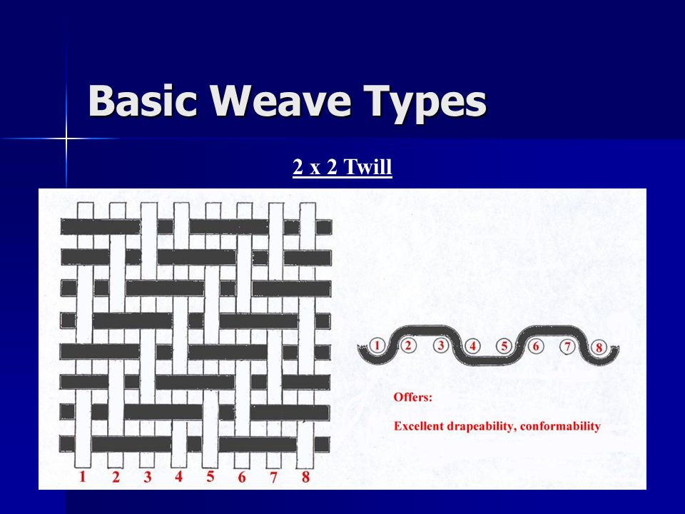 Basic Weave Types 2 x 2 Twill