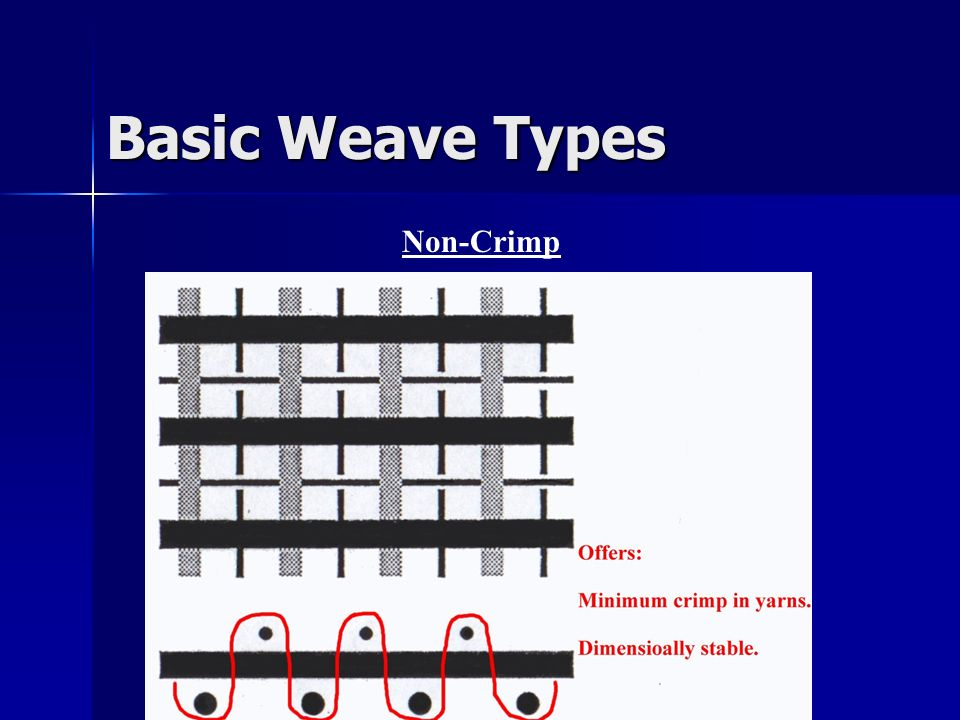 Basic Weave Types Non-Crimp