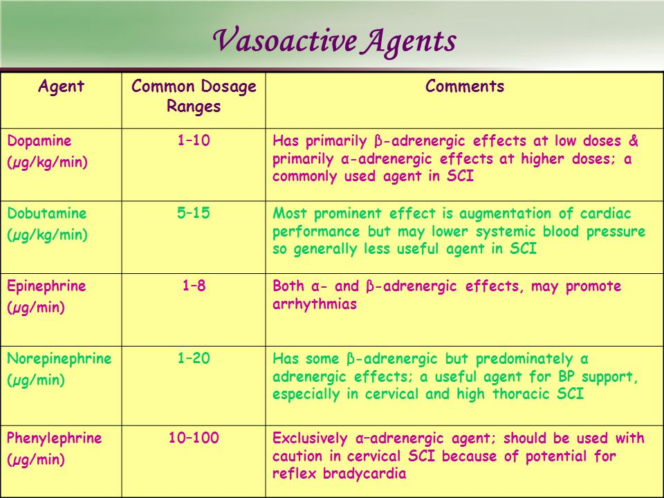 Vasoactive Agents Agent Common Dosage Ranges Comments Dopamine