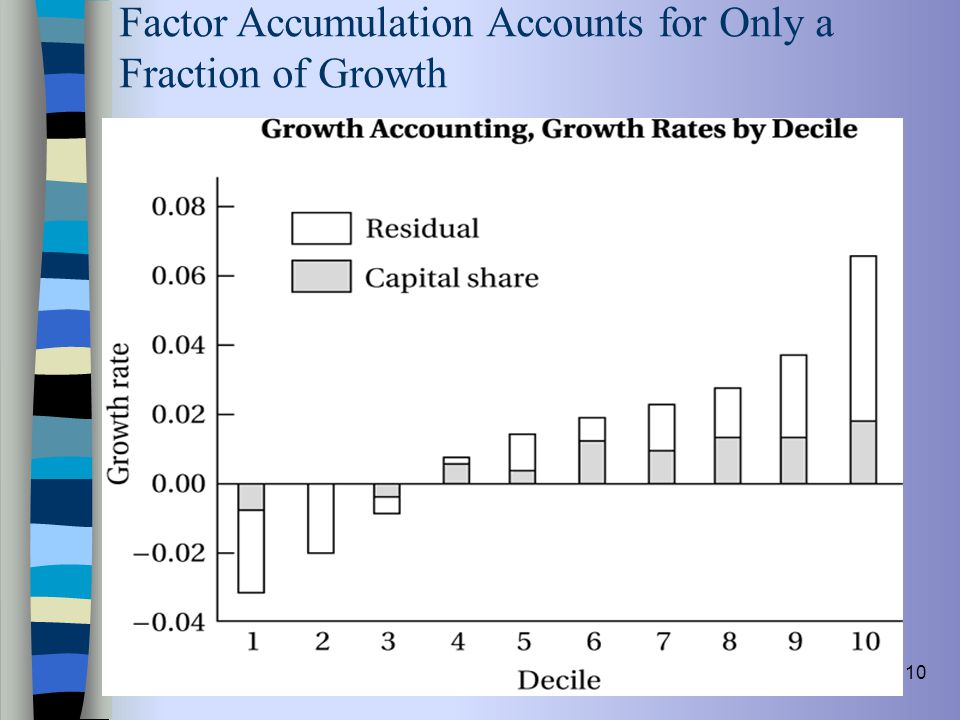 Factor Accumulation Accounts for Only a Fraction of Growth