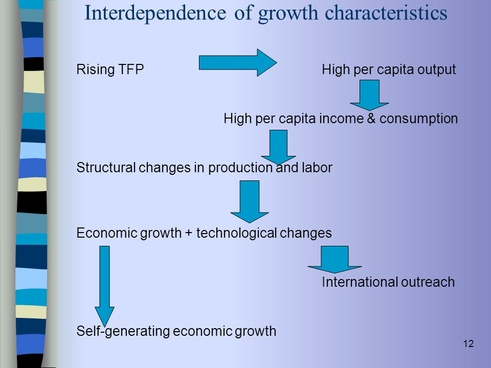 Interdependence of growth characteristics