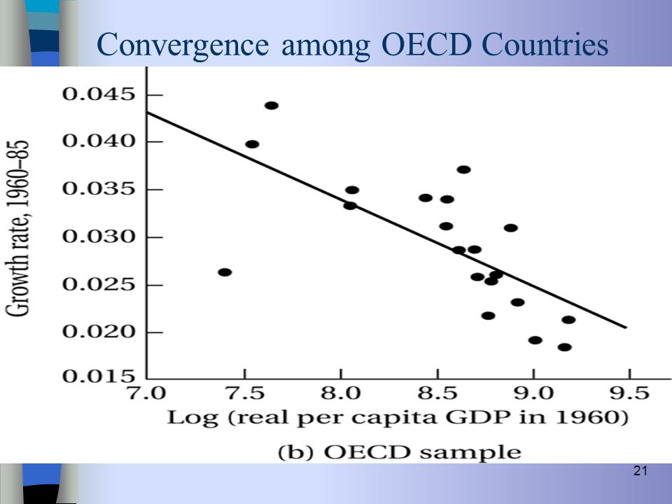 Convergence among OECD Countries