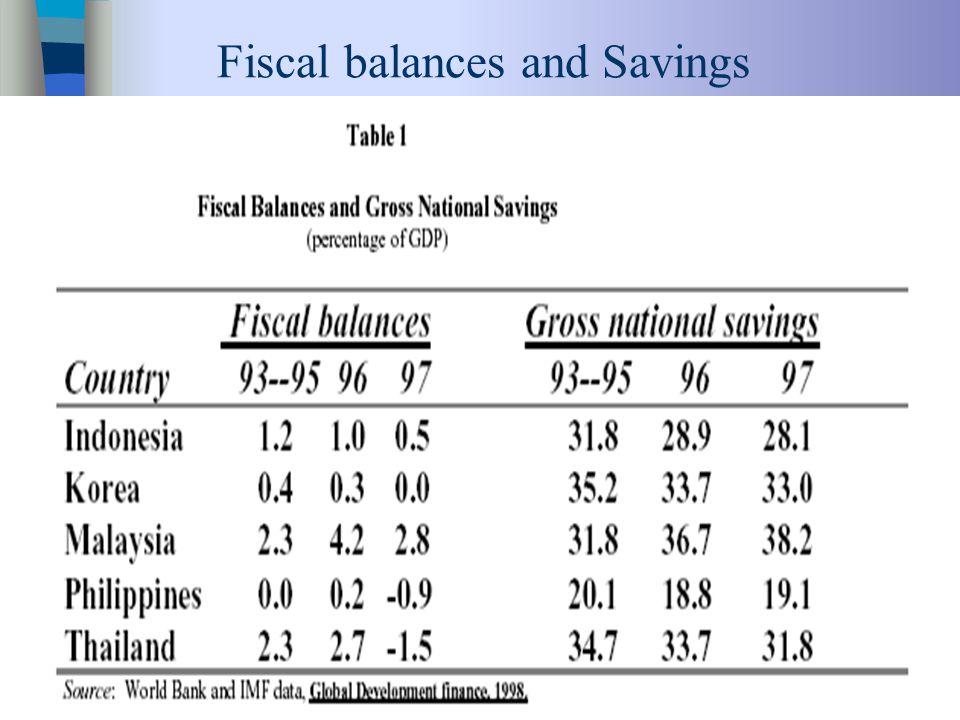 Fiscal balances and Savings
