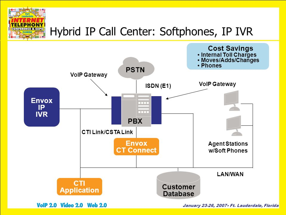 Hybrid IP Call Center: Softphones, IP IVR