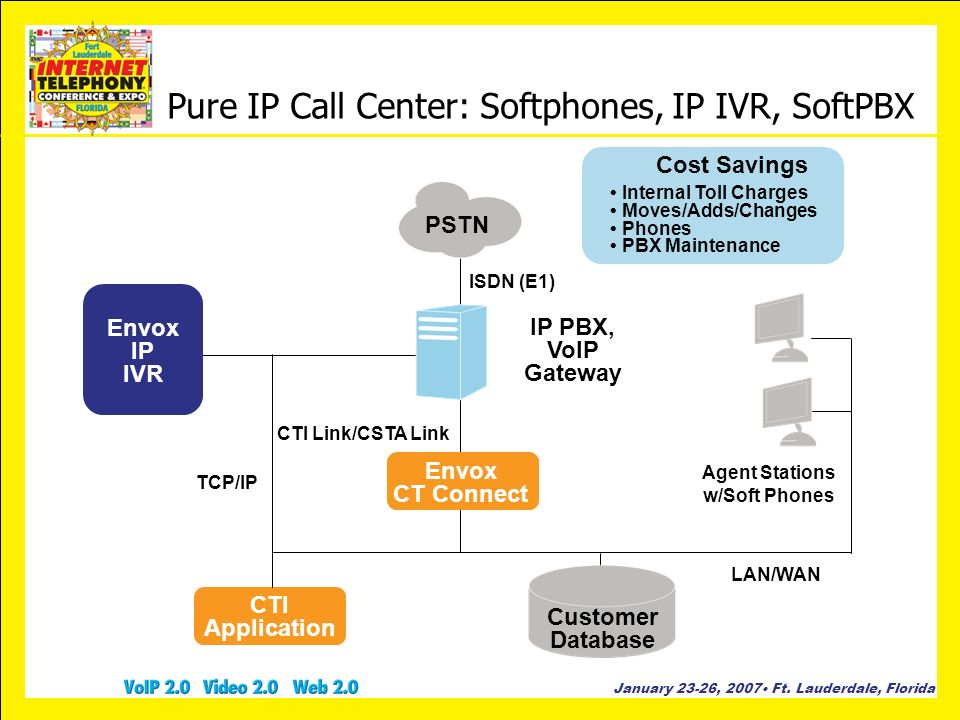 Pure IP Call Center: Softphones, IP IVR, SoftPBX