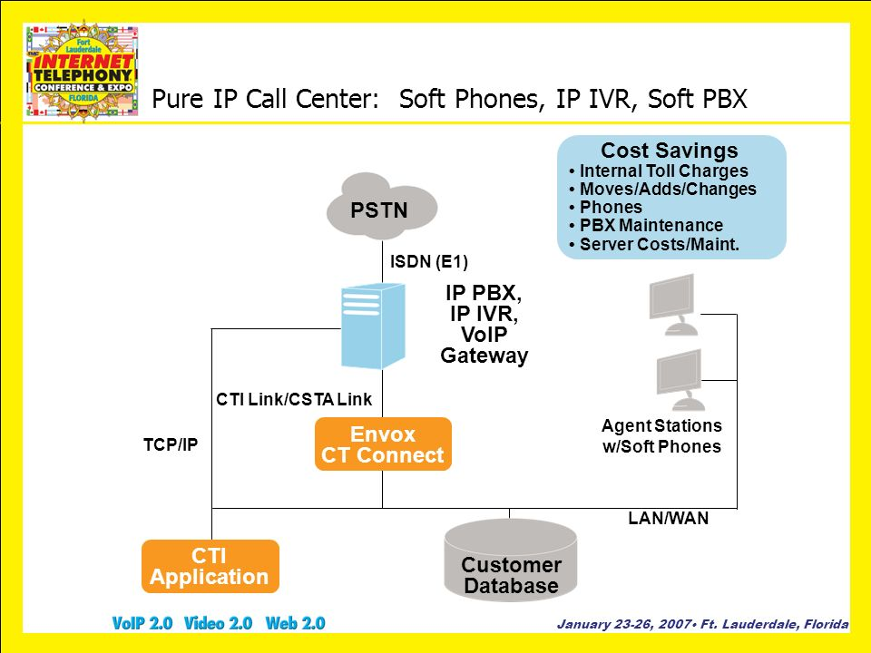 Pure IP Call Center: Soft Phones, IP IVR, Soft PBX