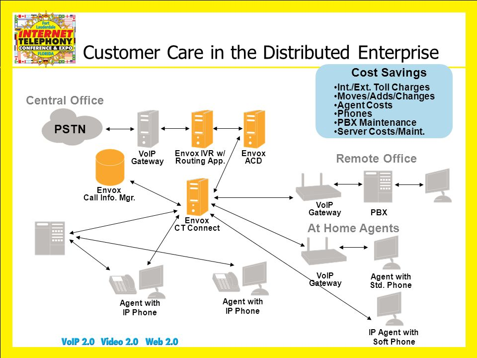 Customer Care in the Distributed Enterprise