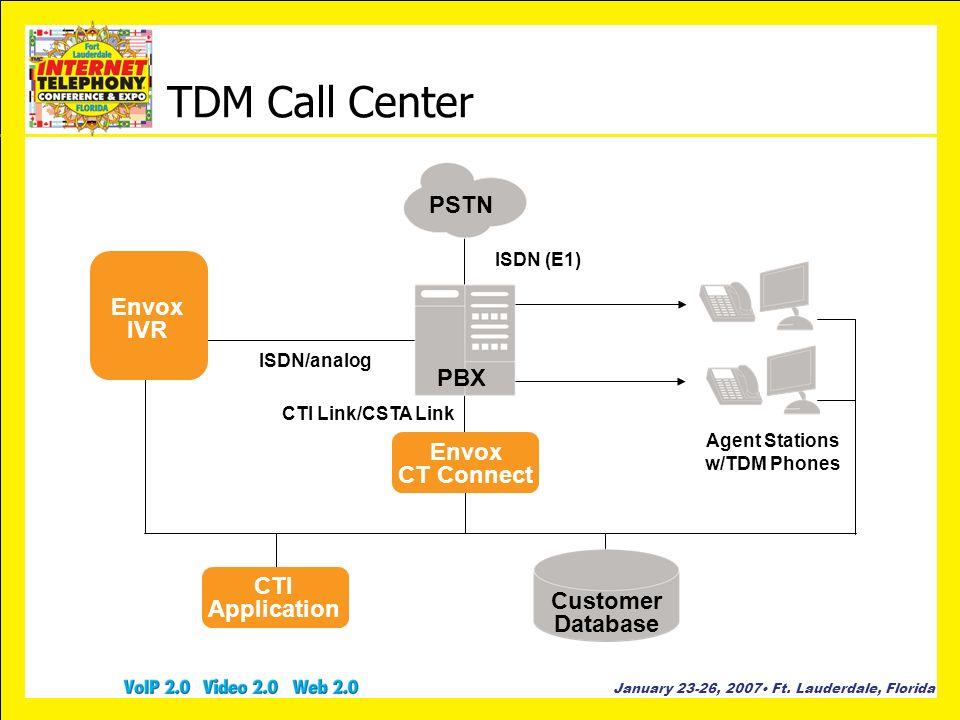 TDM Call Center PSTN Envox IVR PBX Envox CT Connect CTI Application